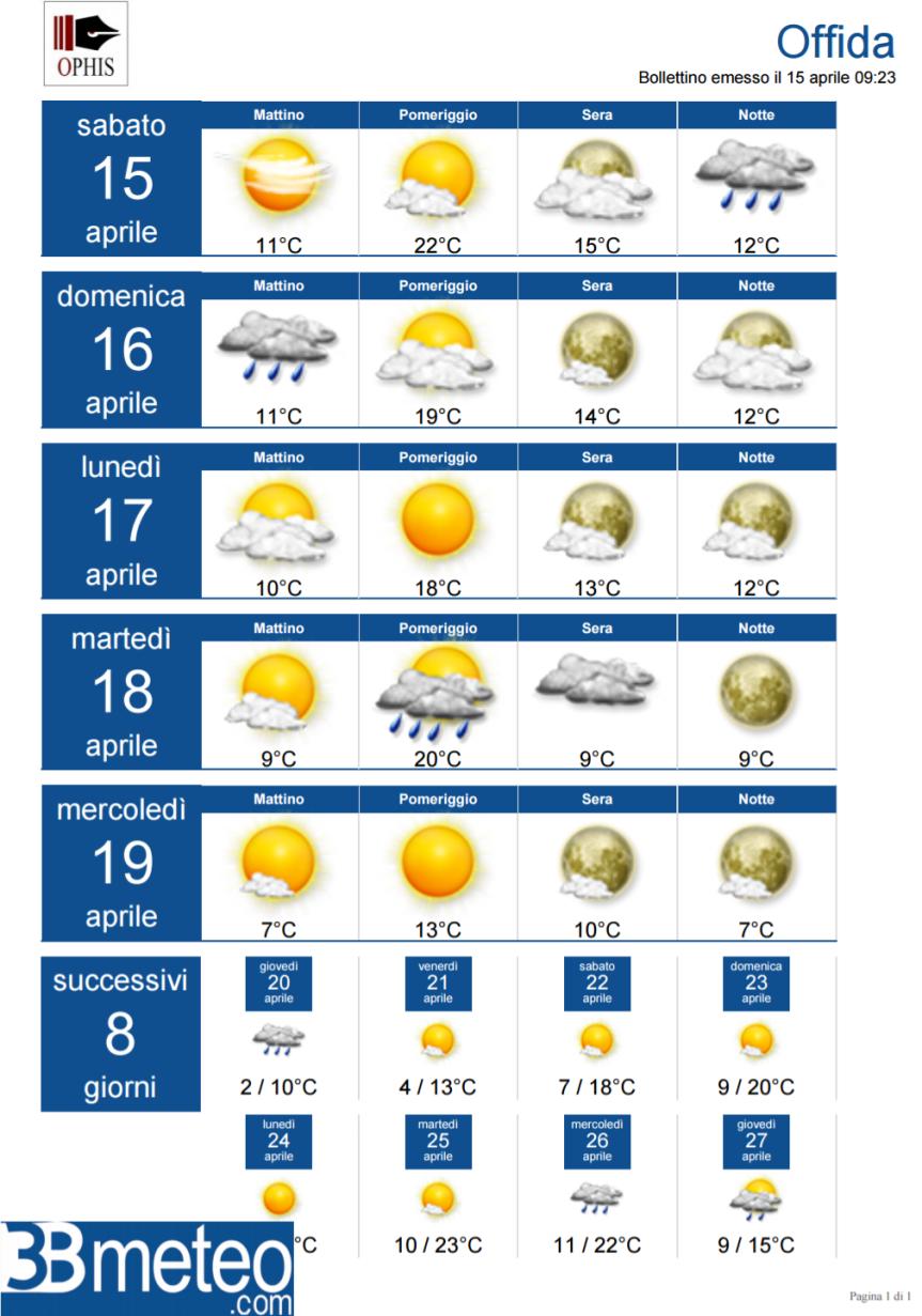 Offida, le previsioni meteo perPasqua